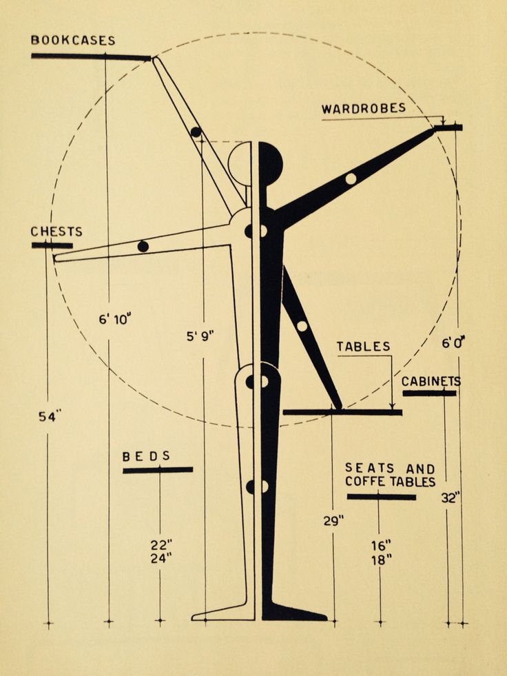 Standard dimensions for furniture (1952)