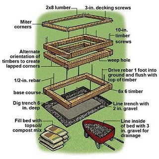 How to make a raised garden bed. 2 parts rose soil to 1 part compost= perfect garden soil.