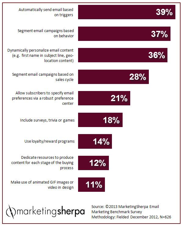 Chart: tactics to improve #emailmarketing relevance and engagement. Triggers and behavior-based messaging top the list.