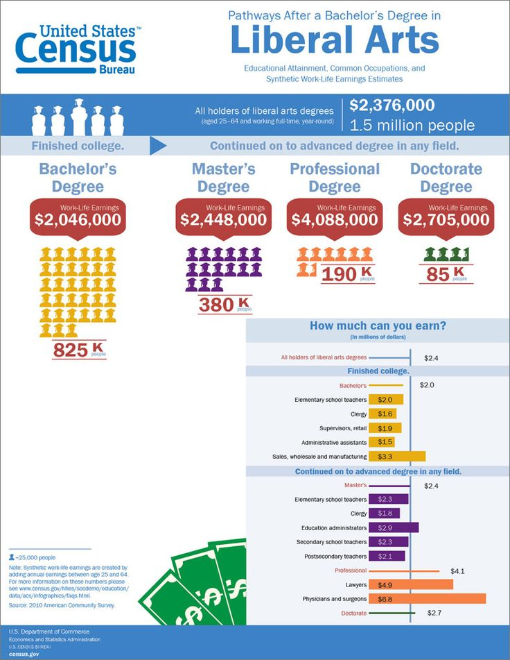 17 Best images about Education Statistics on Pinterest