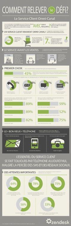 le service client omni-canal via 69% des consommateurs attendent davantage du service client chaque année