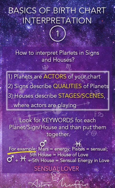 Natal Chart Birth Chart Horoscope Astrologicaly Speaking