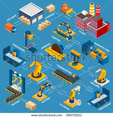 #isometric #factory #flowchart  #robotic #machinery #symbols #arrows