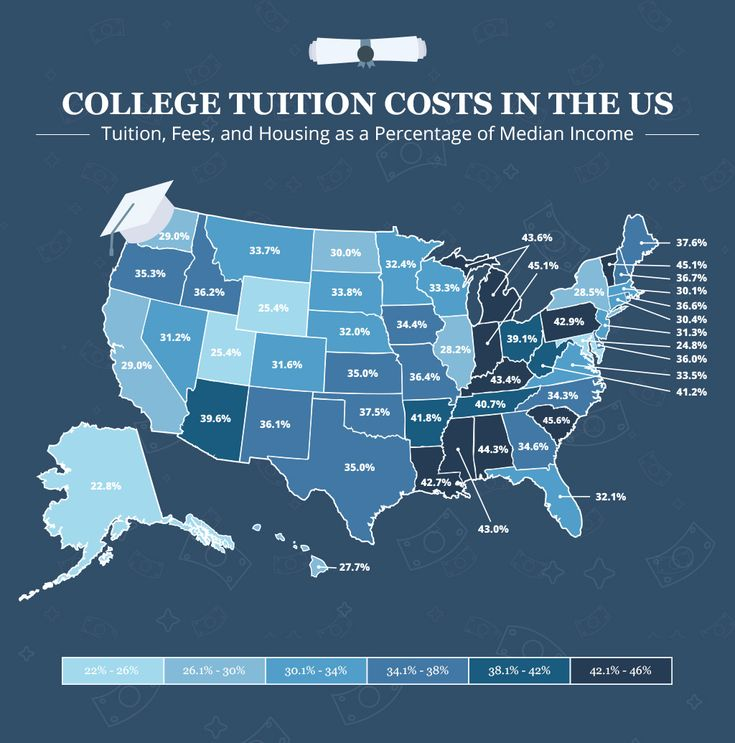College Tuition Costs in the United States: How Does Each State Compare? The cost of college as a % of average income.