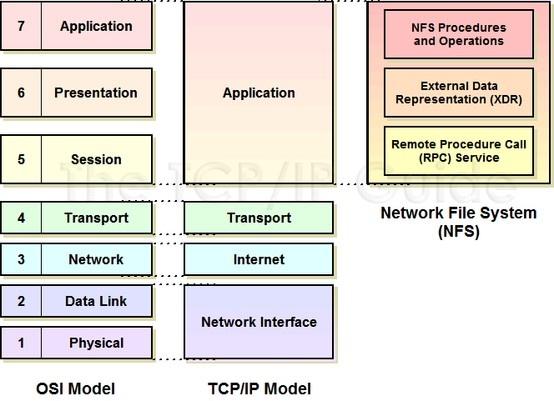 Osi protocol hierarchy