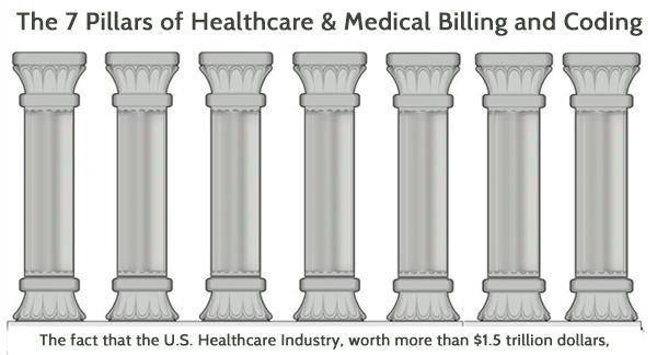 The 7 Pillars Of Healthcare Amp Medical Billing And Coding