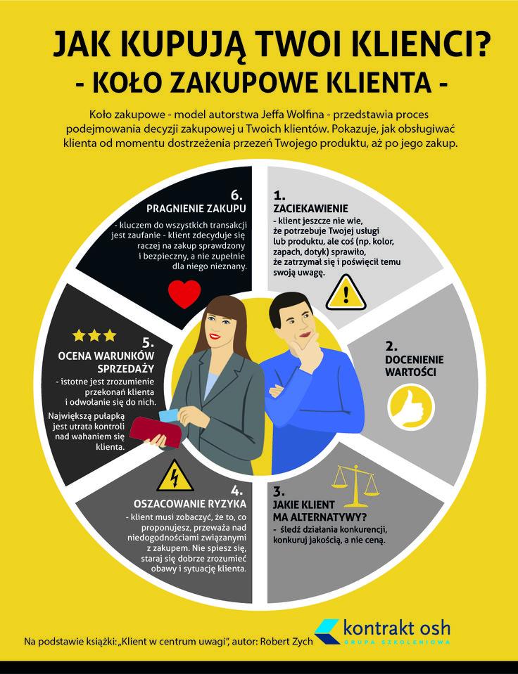 Warto wiedzieć jak wygląda proces zakupowy, aby świadomie obsługiwać klientów. Zapraszam www.kontraktosh.pl Robert Zych