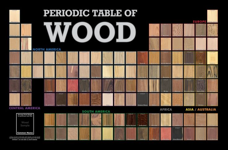 Periodic Table of Wood--If anyone is looking for a present ...