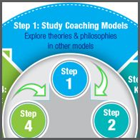 #CoachCampus.com presents #TheCoachingPanel podcast where coach Merci Maglino explains how coaches reply on a coaching model in order to help their clients achieve their goals.