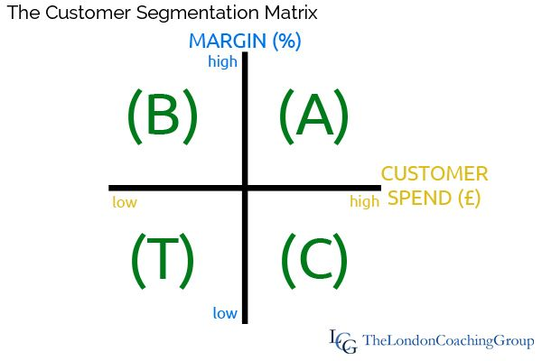 The Customer Segmentation Matrix - a smart way to segment your customer base and use targeted approaches that make more sense. http://londoncoachinggroup.com/2014/04/are-your-customers-just-a-bit-different/