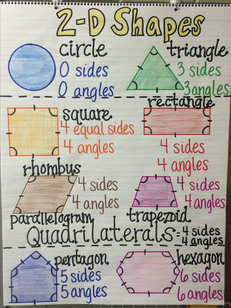 2-D Shapes Anchor Chart