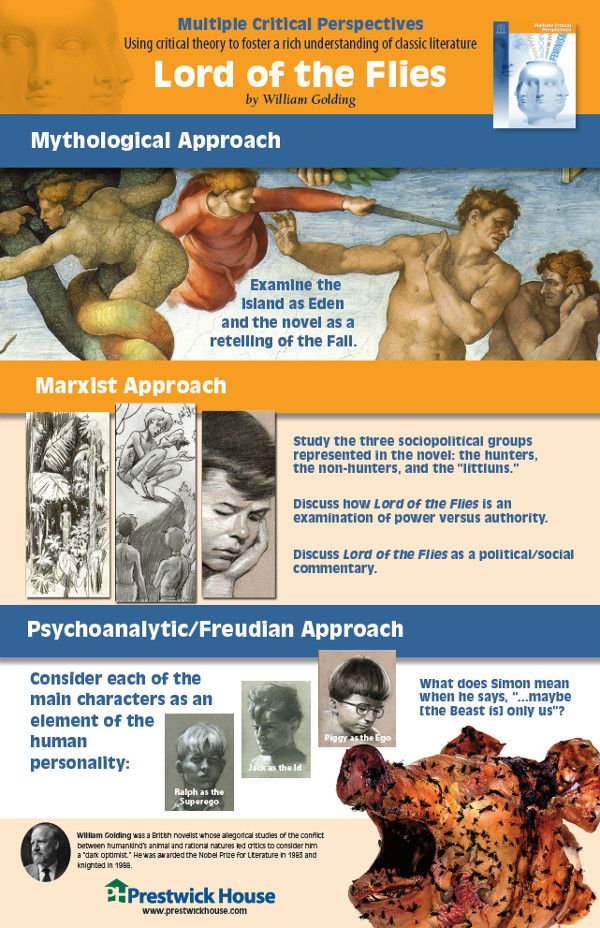 Free Poster - Literary Theory and Lord of the Flies Multiple Critical Perspectives Poster