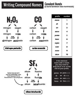 best 25 ionic compound ideas on pinterest chemistry science chemistry and polyatomic ion. Black Bedroom Furniture Sets. Home Design Ideas
