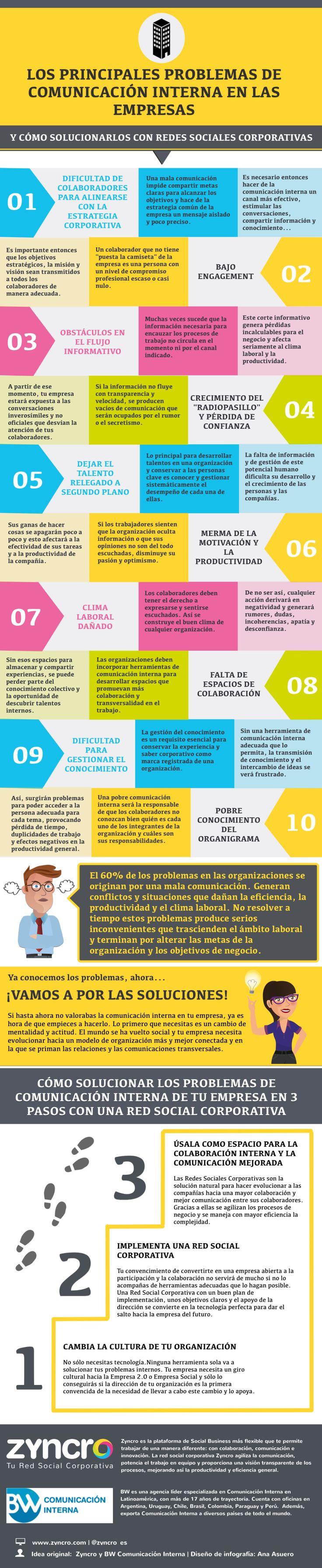 Principales problemas en comunicación interna de las empresas #infografia