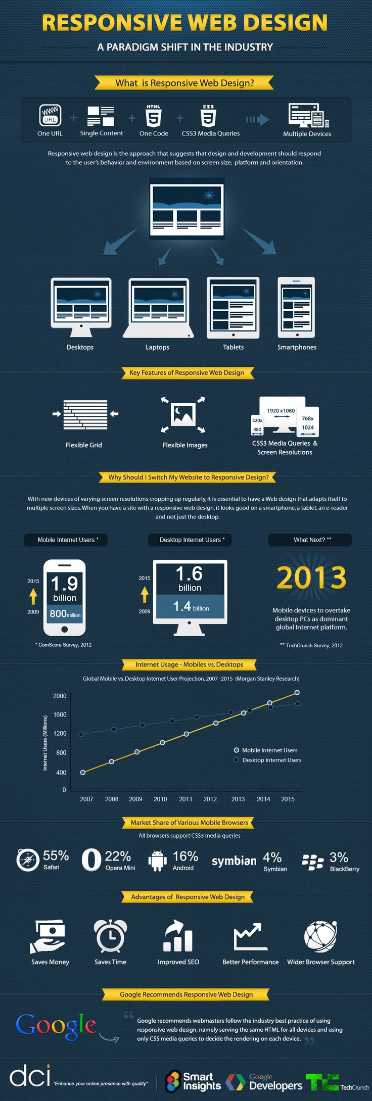 Responsive Web Design  Dot Com Infoway (DCI) has recently unveiled its latest infographic which puts the spotlight on one of the most recent and advanced techniques