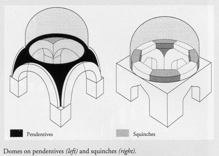 PENDENTIVES and SQUINCHES. This drawing illustrates the difference. Both are engineered solutions to placing a round dome on top of a square building.
