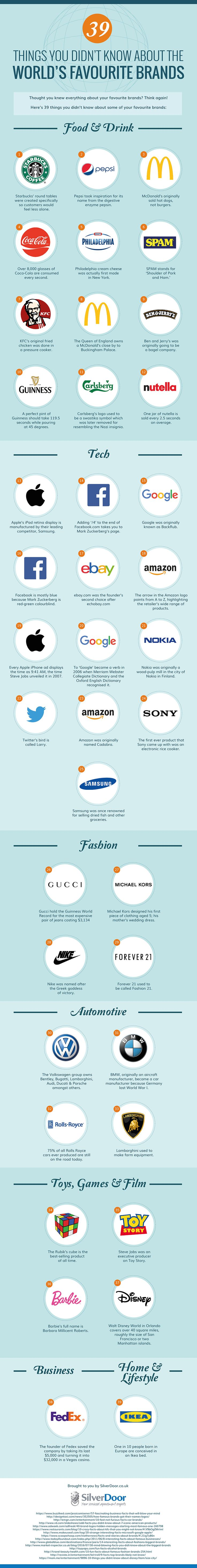39 Things You Didn't Know About The World's Favourite Brands #Infographic #Business