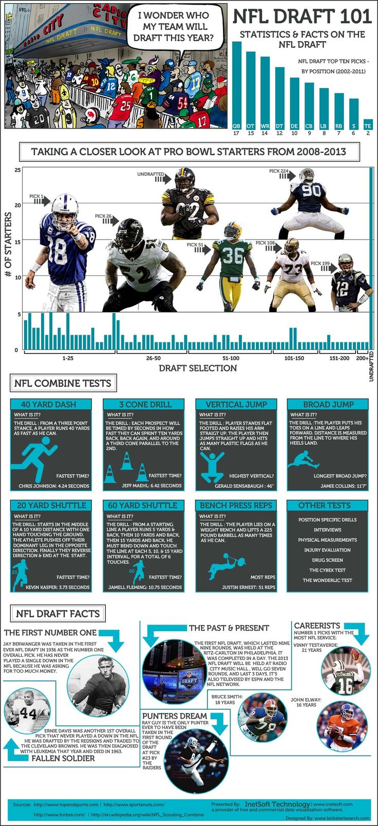#INFOgraphic > NFL Draft Stats: NFL Draft 2013 is closing. Maybe youd like to have a look at some stats and facts about the top ten picks since 2002, pro bowl starters of the last 5 years who came from the draft and the top ranked players of the hard NFL combined test.  > http://infographicsmania.com/nfl-draft-stats/