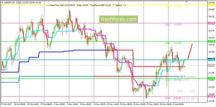 Волновый анализ рынка на forex 6 ноября 2008 крона курс к рублю