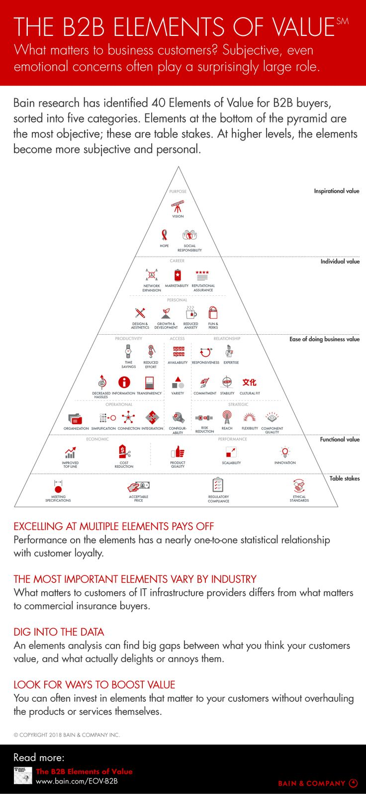 The B2B Elements of Value Bain & company, Strategic