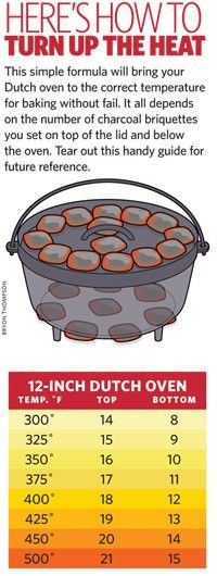 Dutch Oven temperature guide for the best camp meal - rugged-life.com
