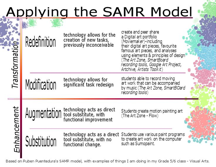 60 best samrtransformative use of technology images on pinterest a new great samr visual for teachers educational technology and mobile learning fandeluxe Choice Image