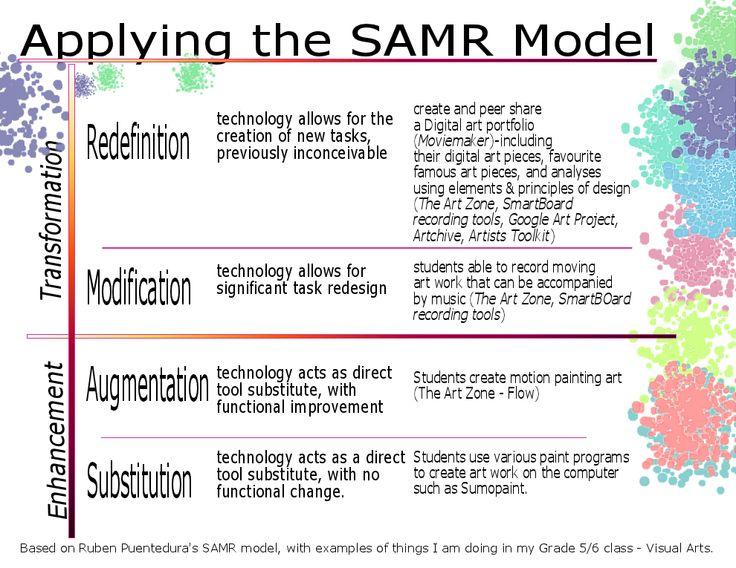 SAMR model for teachers