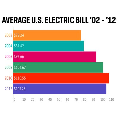 Once you are not likely watchful your standard monthly electric bill could  really make you stress. 21 best Average Electric Bill images on Pinterest   Average