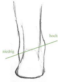 Füße von hinten zeichnen