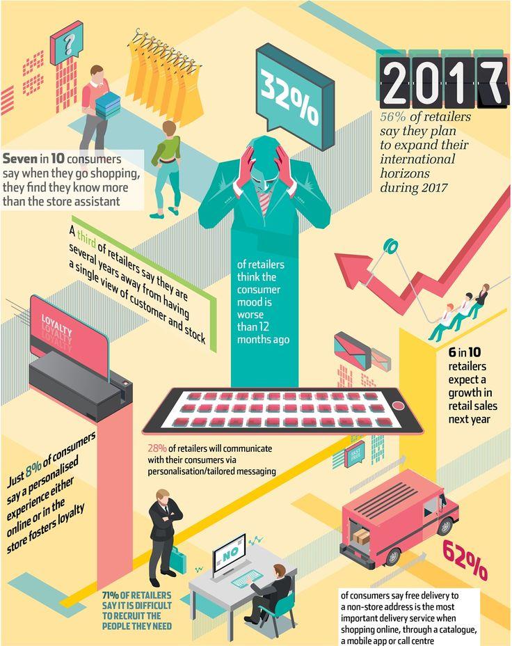 144 best Retailers images on Pinterest Retail, Retail - retail sales associate