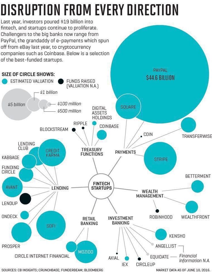 RT robertoglezcano: The scale of disruption. Big Banks must take these…