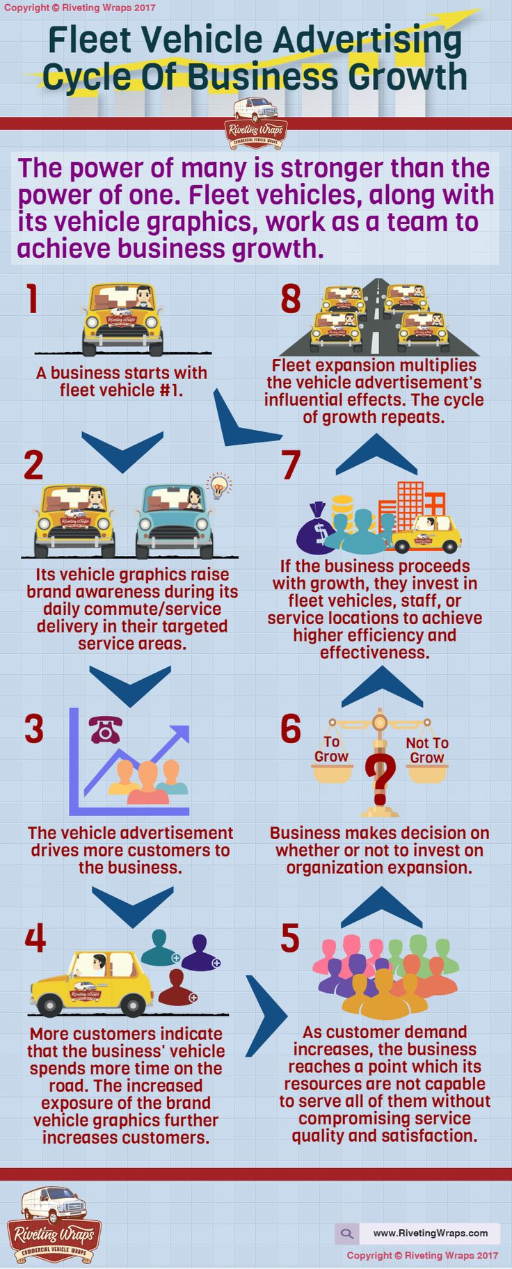 Vehicle wraps and graphics reinforce cycle of success for business this infographic shows how starting