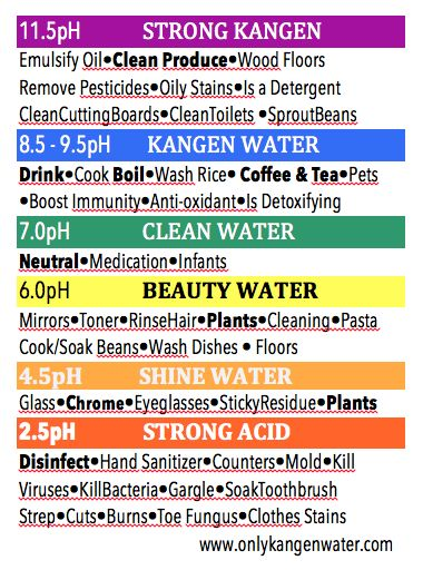 Kangen Water Cheat Sheet® This is a great sheet to attach to the front of your Kangen machine so family members remember how to use the various waters.  I first shrunk mine down, covered it with clear mailing tape leaving an edge around to attach to my K8. I have more with silver and black backgrounds.  Contact me if you would like more info.