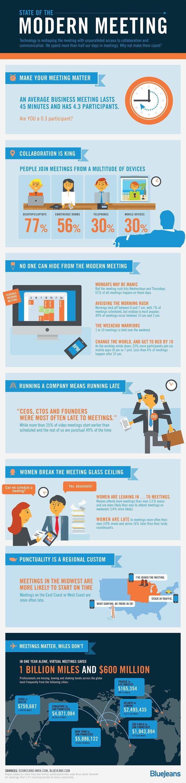 Statistics on meetings...