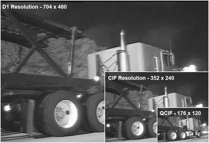 Resolusi D1 - Macam-macam resolusi CCTV