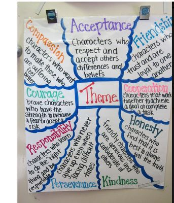 Theme - anchor chart. This blog also has additional ideas for teaching the concept of Theme vs. Lesson in a book.
