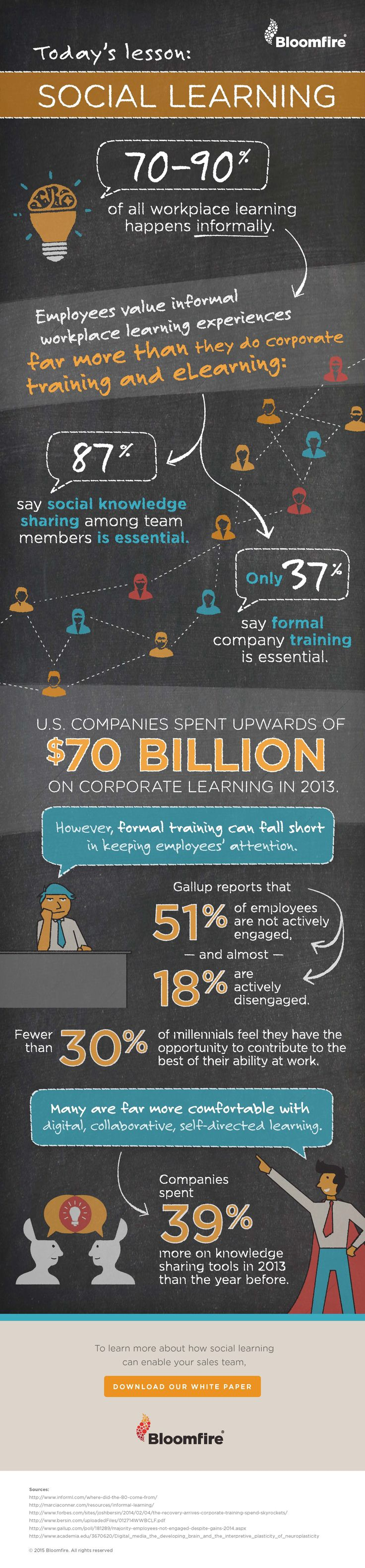 The Importance of Social Learning for Companies Infographic - http://elearninginfographics.com/importance-social-learning-companies-infographic/
