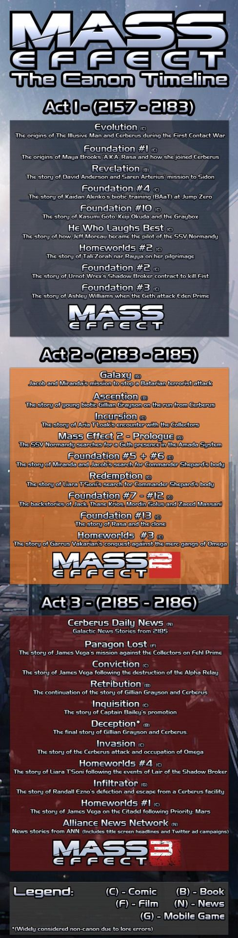 Mass Effect canon timeline outside the games