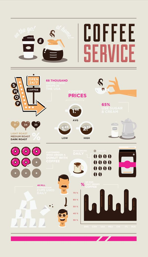 infographic - Coffee Stats and Facts - Coca Cola Stock Prices - Stats and Facts about the Human Skull