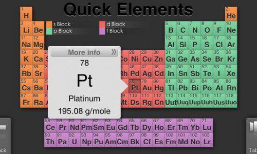 Recursos para repasar y estudiar la tabla periódica de los elementos