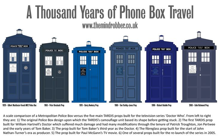 The TARDIS throughout theout Doctor Who's history. A handy reference for our TARDIS door painting project.