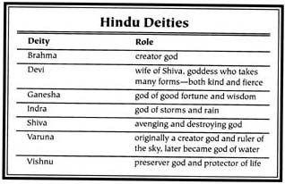 Hinduism and Mythology | mindfulness | Pinterest