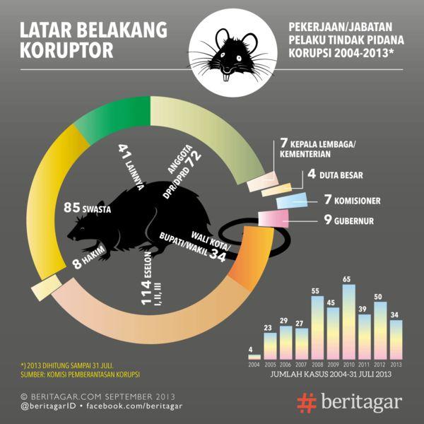 66,9% koruptor berlatar PNS dan pejabat negara – Beritagar