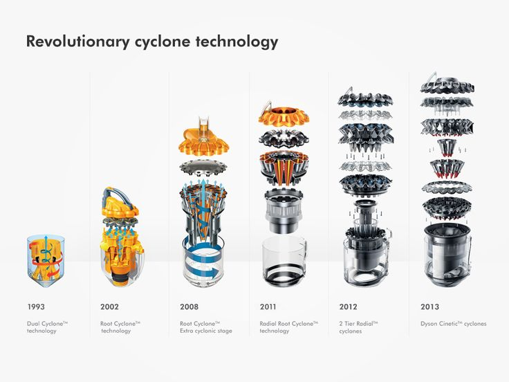 Dyson vacuum evolution