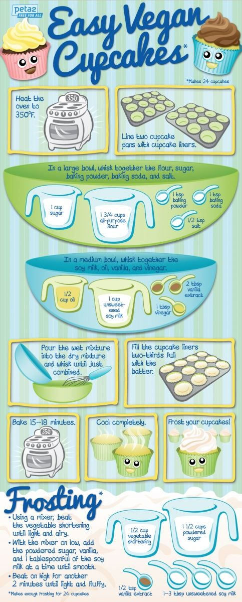 Guide to #Vegan #Cupcakes!
