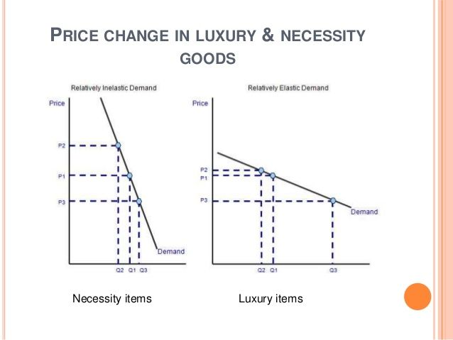 Necessity Good Inelastic Demand Curve Google Search Luxury