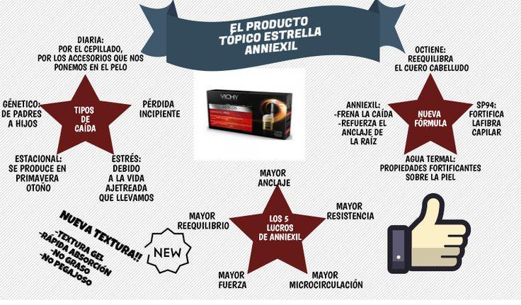 ¿Te preocupa la caída del cabello? http://www.descuentosparafarmacia.es/catalogsearch/result/?q=aminexil