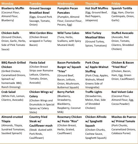 Primal blueprint meal plan pdf dolapgnetband primal blueprint meal plan pdf primal blueprint diet pdf radiocomunicate co malvernweather Images