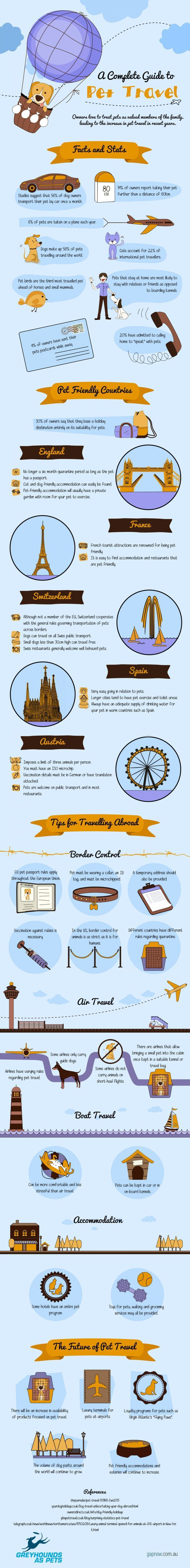 Complete Guide to Pet Travel: a helpful Infographic