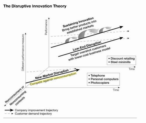 salesforce idea for disruptive innovation Introducing: salesforce app cloud force heroku enterprise  early  warning management product ideas & innovation pre-production testing   technology disruption, an emerging threat health care is on the verge.